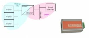 GNOME MODBUS-SNMP Converter